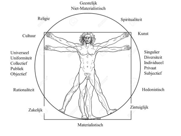 Homo Universalis & de arbeidsmarkt: van Aristoteles tot Borstlap
